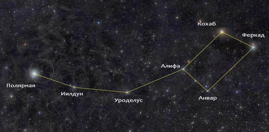 Путь к Полярной звезде