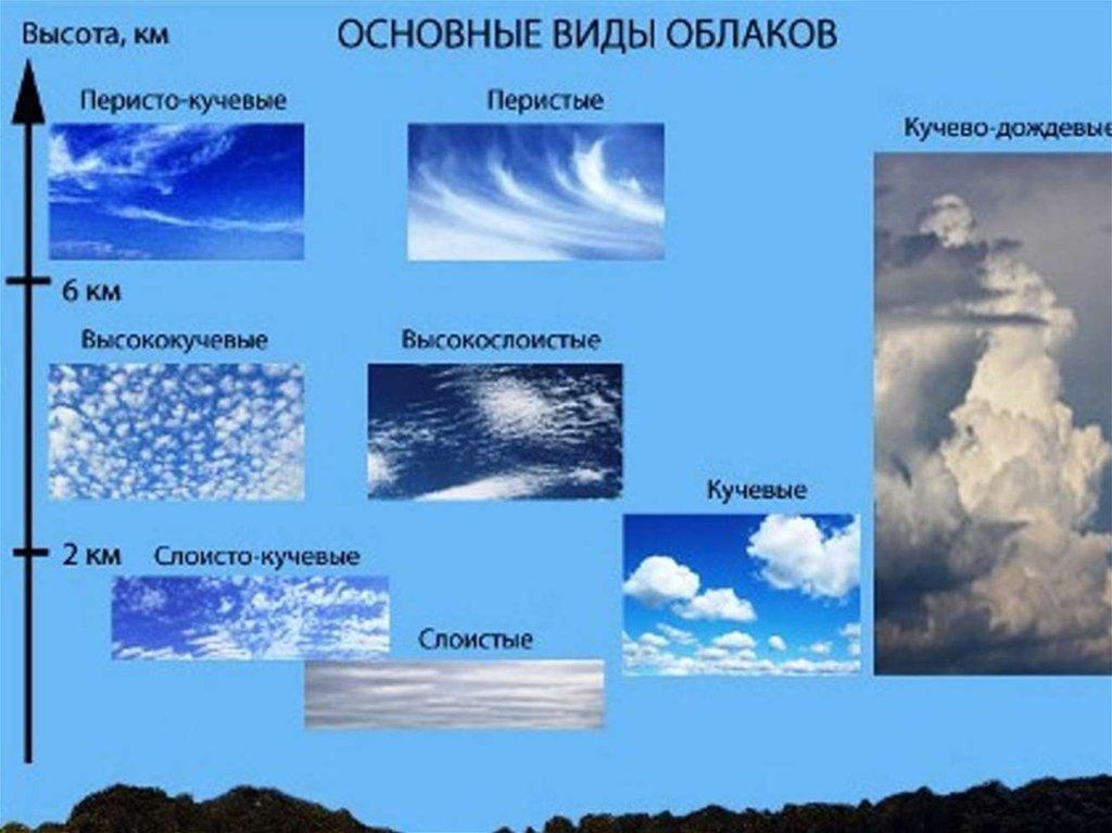 Облака как появляются