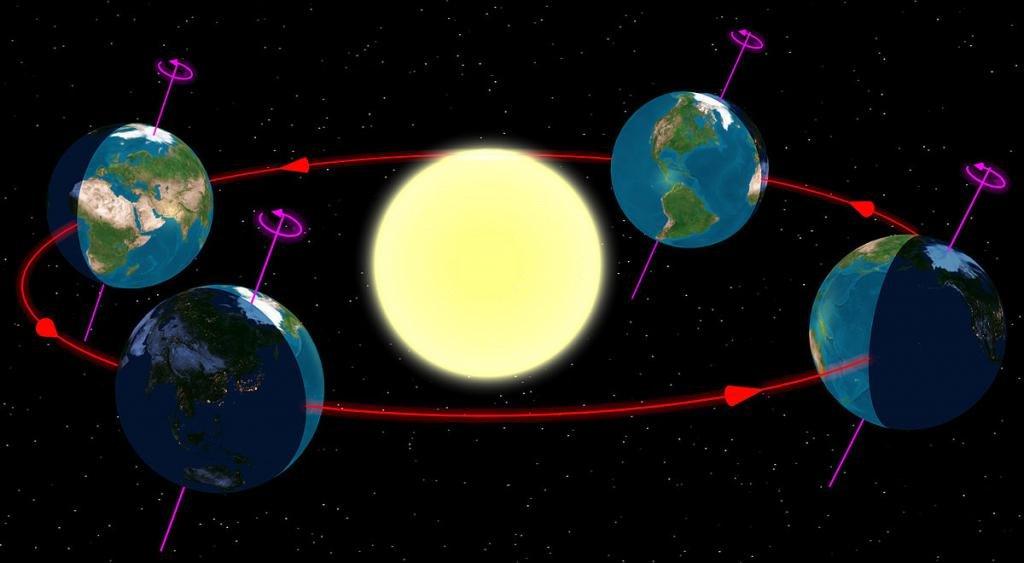 Положение Земли по отношению к Солнцу в разное время